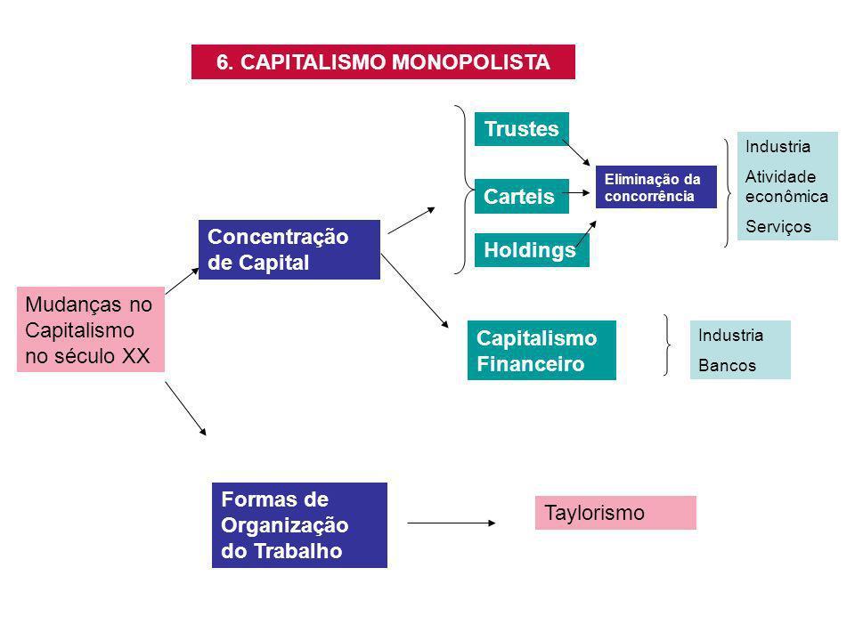 6. CAPITALISMO MONOPOLISTA Mudanças no Capitalismo no século XX Concentração de Capital Trustes Carteis Holdings Eliminação da concorrência Capitalism