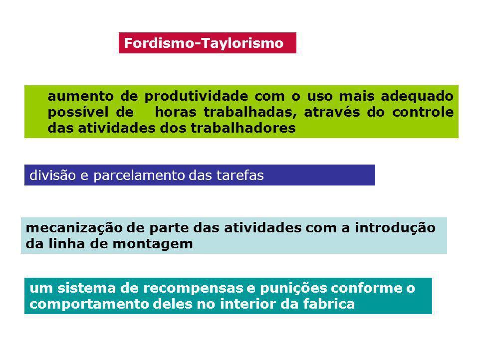 aumento de produtividade com o uso mais adequado possível de horas trabalhadas, através do controle das atividades dos trabalhadores Fordismo-Tayloris