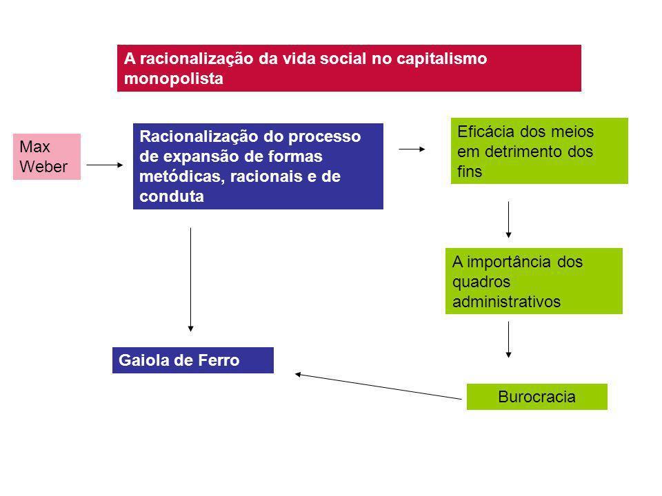 A racionalização da vida social no capitalismo monopolista Max Weber Racionalização do processo de expansão de formas metódicas, racionais e de condut