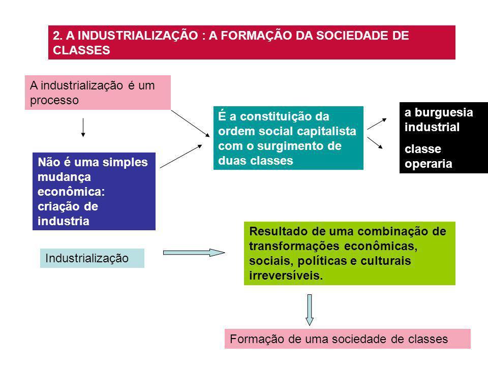 2. A INDUSTRIALIZAÇÃO : A FORMAÇÃO DA SOCIEDADE DE CLASSES A industrialização é um processo Não é uma simples mudança econômica: criação de industria