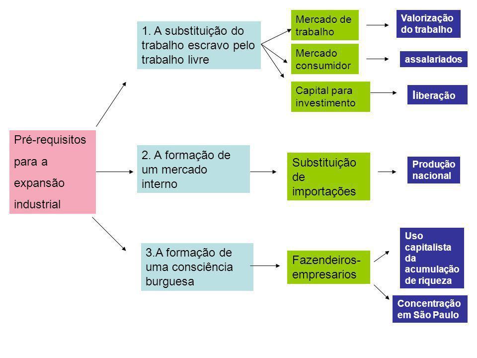 Pré-requisitos para a expansão industrial 1. A substituição do trabalho escravo pelo trabalho livre Mercado de trabalho 2. A formação de um mercado in