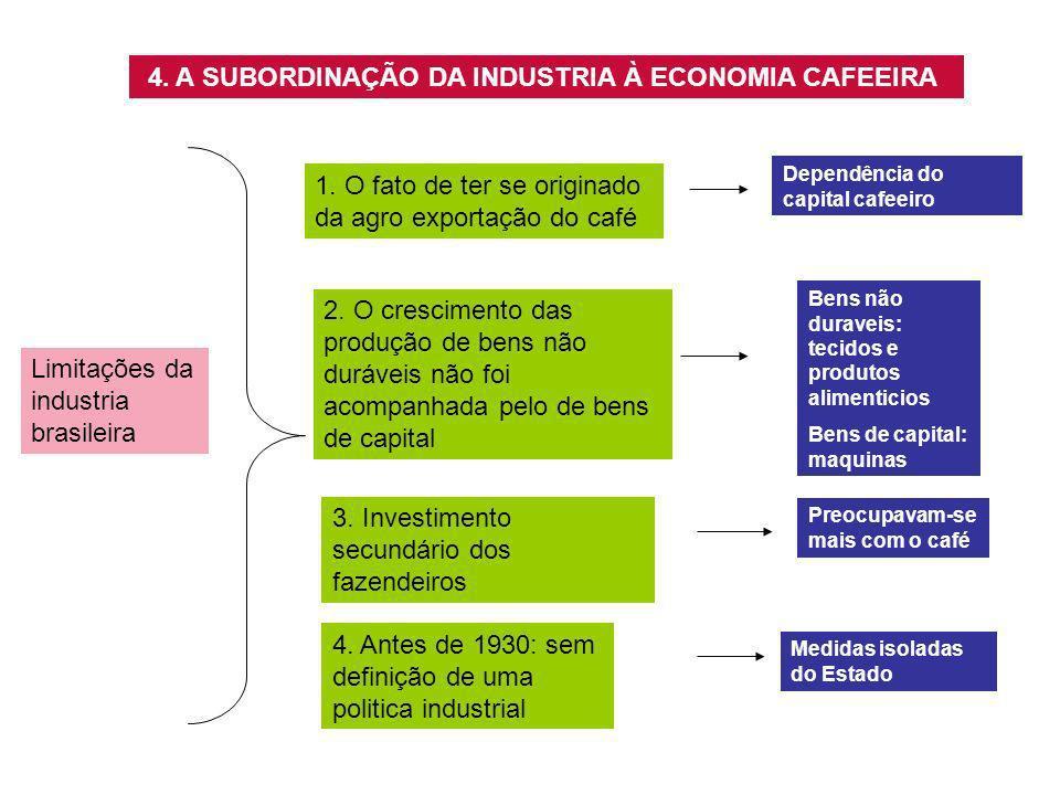4. A SUBORDINAÇÃO DA INDUSTRIA À ECONOMIA CAFEEIRA Limitações da industria brasileira 1. O fato de ter se originado da agro exportação do café Dependê
