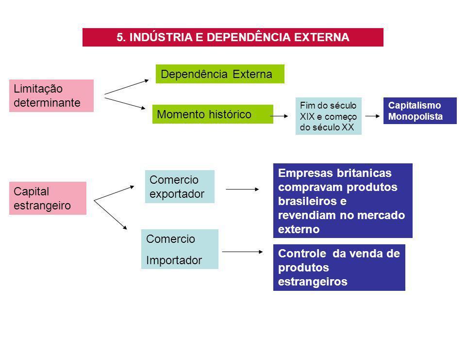 5. INDÚSTRIA E DEPENDÊNCIA EXTERNA Limitação determinante Dependência Externa Capital estrangeiro Comercio exportador Comercio Importador Empresas bri