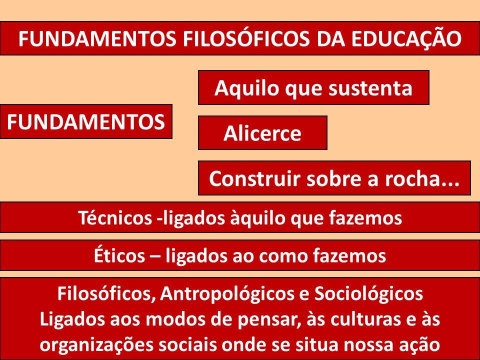 FUNDAMENTOS FILOSÓFICOS DA EDUCAÇÃO FUNDAMENTOS Aquilo que sustenta Alicerce Construir sobre a rocha... Técnicos -ligados àquilo que fazemos Éticos –