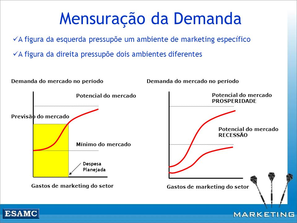 Mensuração da Demanda Gastos de marketing do setor Demanda do mercado no período Mínimo do mercado Potencial do mercado Previsão do mercado Gastos de