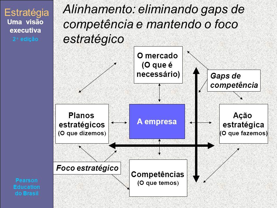 Estratégia Uma visão executiva Pearson Education do Brasil 2ª edição Alinhamento: eliminando gaps de competência e mantendo o foco estratégico O mercado (O que é necessário) Planos estratégicos (O que dizemos ) Ação estratégica (O que fazemos) Competências (O que temos ) A empresa Gaps de competência Foco estratégico