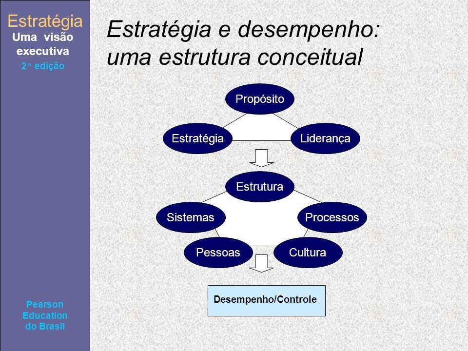 Estratégia Uma visão executiva Pearson Education do Brasil 2ª edição Estratégia e desempenho: uma estrutura conceitual Propósito EstratégiaLiderança Estrutura SistemasProcessos PessoasCultura Desempenho/Controle