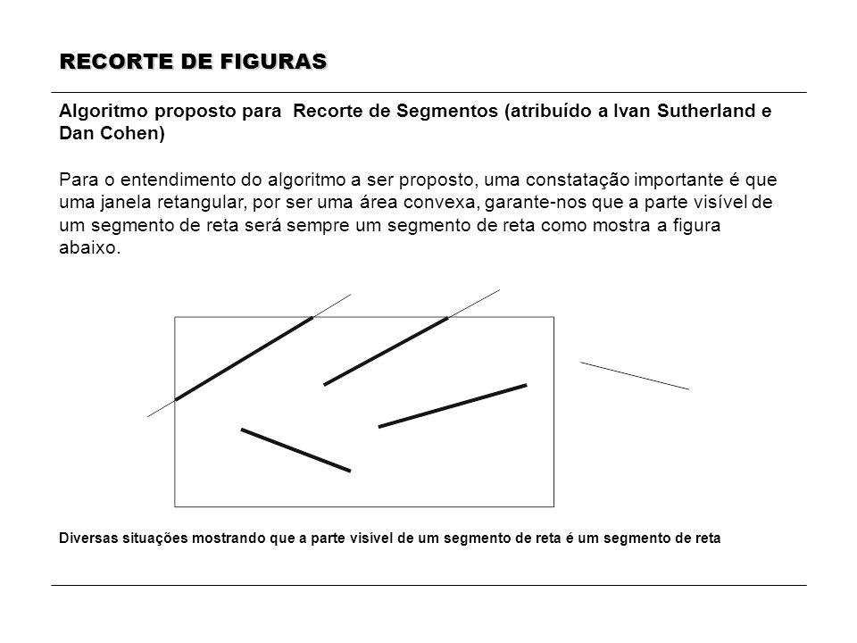 RECORTE DE FIGURAS Algoritmo proposto para Recorte de Segmentos (atribuído a Ivan Sutherland e Dan Cohen) Para o entendimento do algoritmo a ser propo