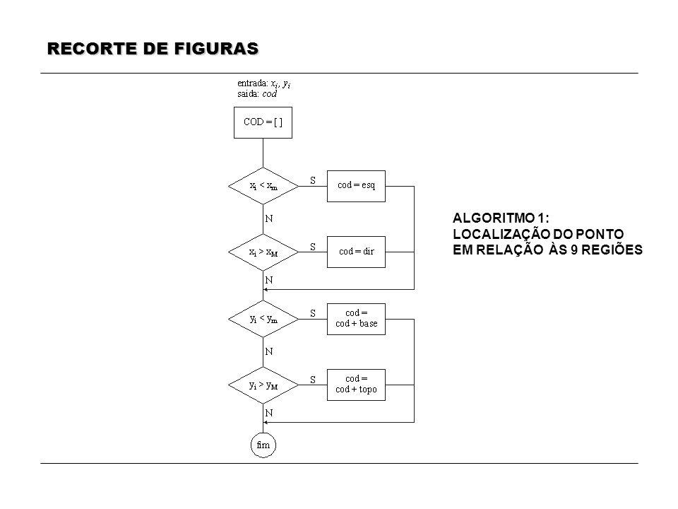 RECORTE DE FIGURAS ALGORITMO 1: LOCALIZAÇÃO DO PONTO EM RELAÇÃO ÀS 9 REGIÕES