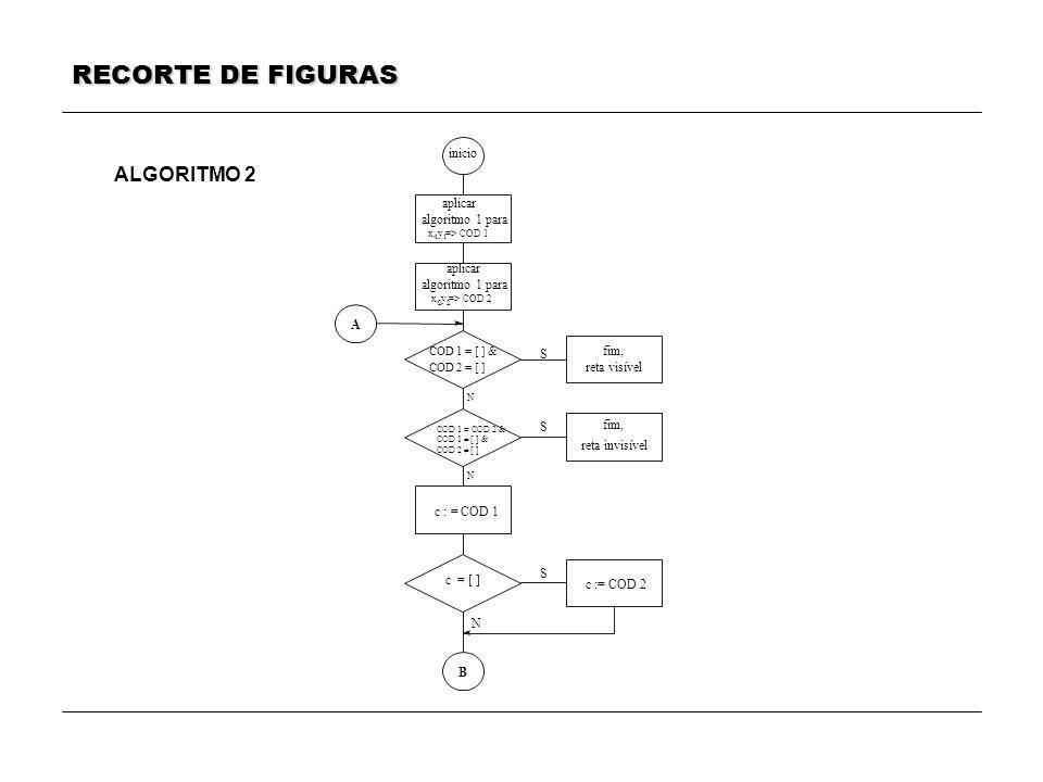 RECORTE DE FIGURAS ALGORITMO 2 aplicar algoritmo 1 para x, y => COD 1 1 aplicar algoritmo 1 para x, y => COD 2 2 fim, reta visível fim, reta invisível