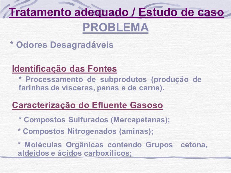 Tratamento adequado / Estudo de caso Identificação das Fontes * Processamento de subprodutos (produção de farinhas de vísceras, penas e de carne). PRO