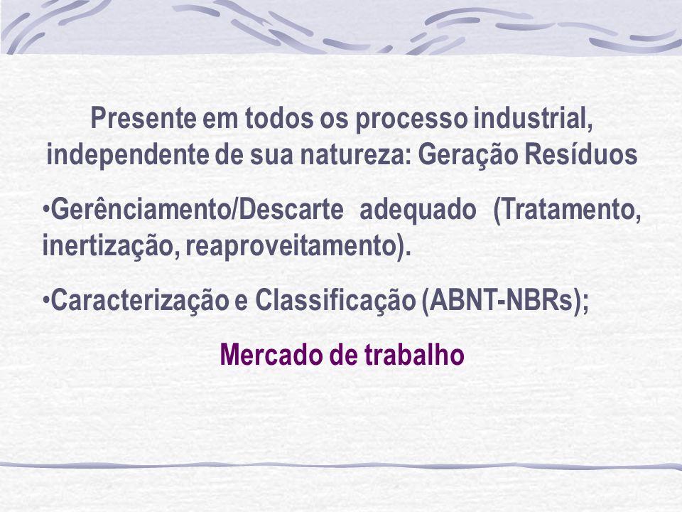 Presente em todos os processo industrial, independente de sua natureza: Geração Resíduos Gerênciamento/Descarte adequado (Tratamento, inertização, rea