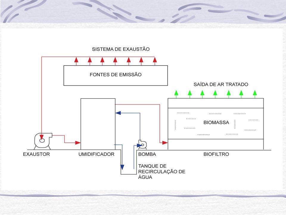 Esquema do Biofiltro