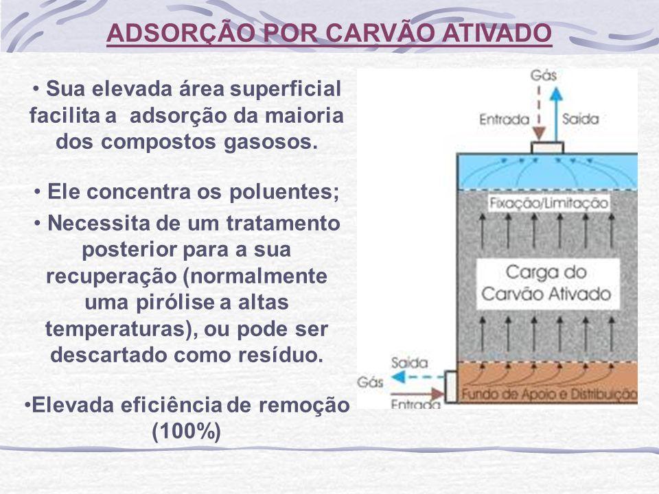 ADSORÇÃO POR CARVÃO ATIVADO Sua elevada área superficial facilita a adsorção da maioria dos compostos gasosos. Ele concentra os poluentes; Necessita d