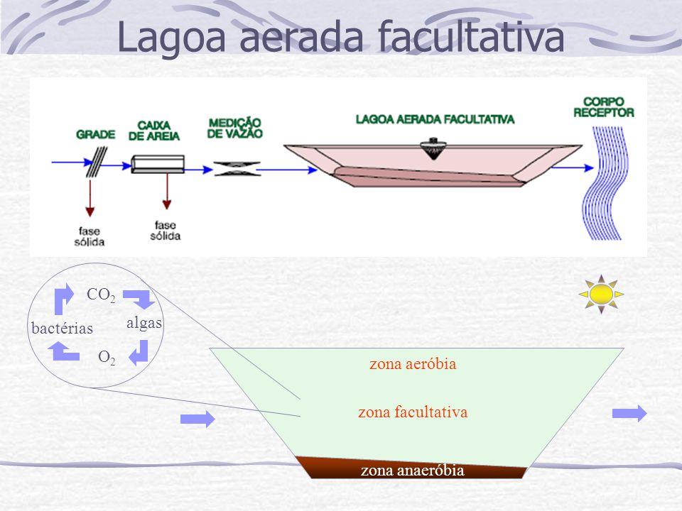 Lagoa aerada facultativa zona anaeróbia zona facultativa zona aeróbia algas bactérias CO 2 O2O2