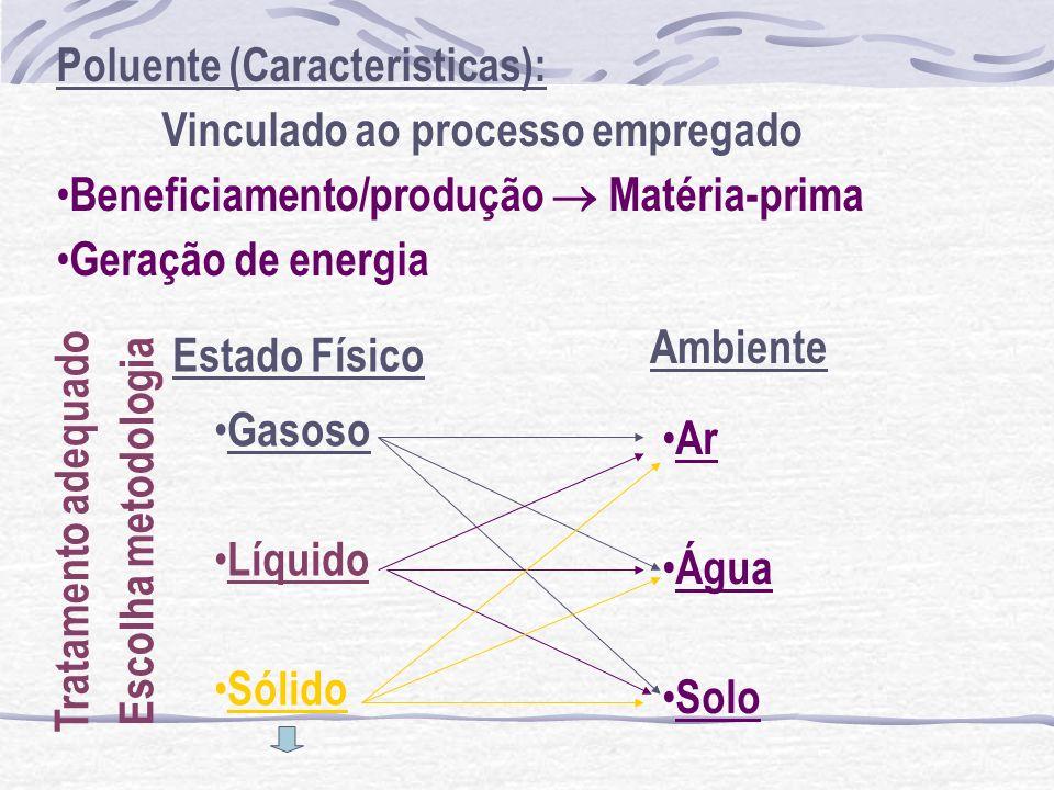 Poluente (Caracteristicas): Vinculado ao processo empregado Beneficiamento/produção Matéria-prima Geração de energia Gasoso Líquido Sólido Ar Água Sol