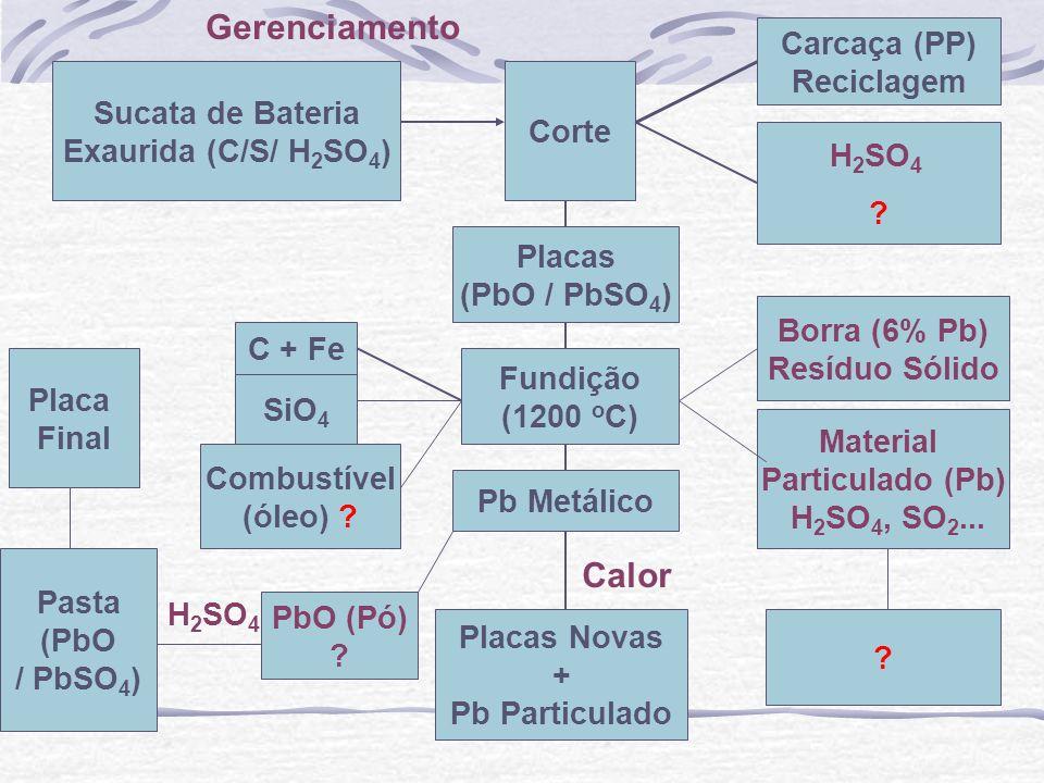 Sucata de Bateria Exaurida (C/S/ H 2 SO 4 ) Corte Carcaça (PP) Reciclagem H 2 SO 4 ? Placas (PbO / PbSO 4 ) Fundição (1200 o C) SiO 4 C + Fe Combustív