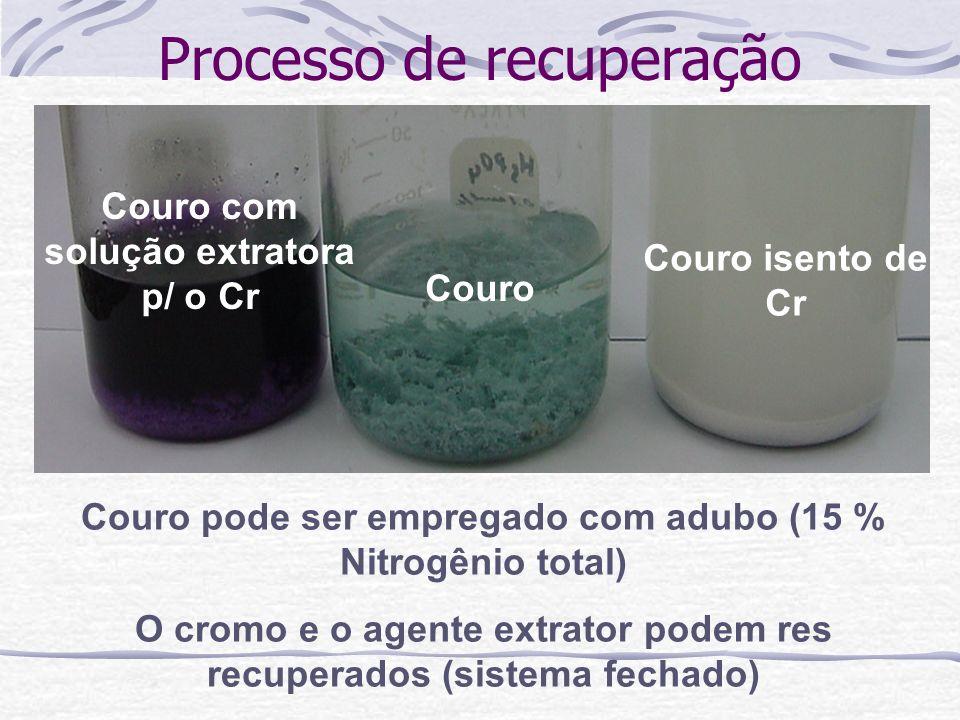 Processo de recuperação Couro Couro com solução extratora p/ o Cr Couro isento de Cr Couro pode ser empregado com adubo (15 % Nitrogênio total) O crom