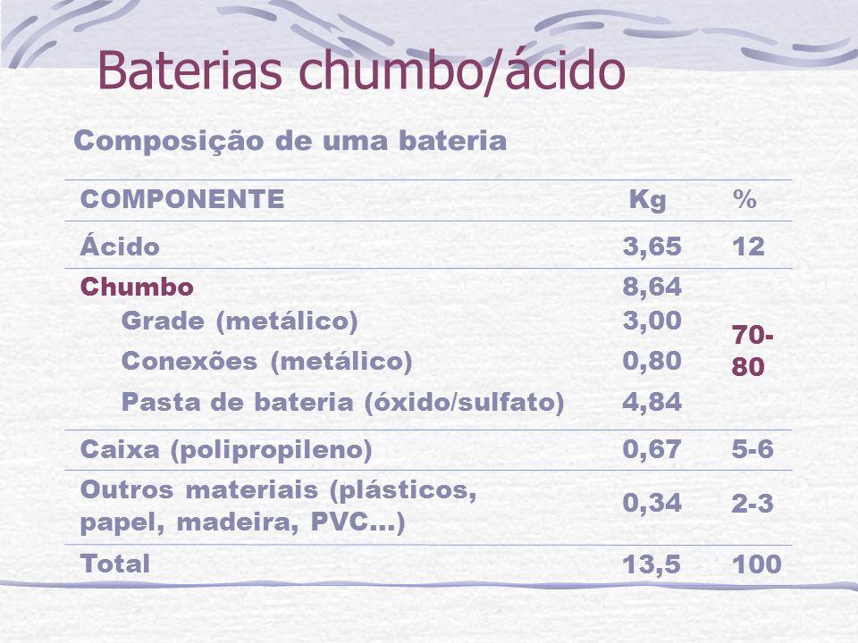 Baterias chumbo/ácido Composição de uma bateria Ácido Chumbo Grade (metálico) Conexões (metálico) Pasta de bateria (óxido/sulfato) Caixa (polipropilen
