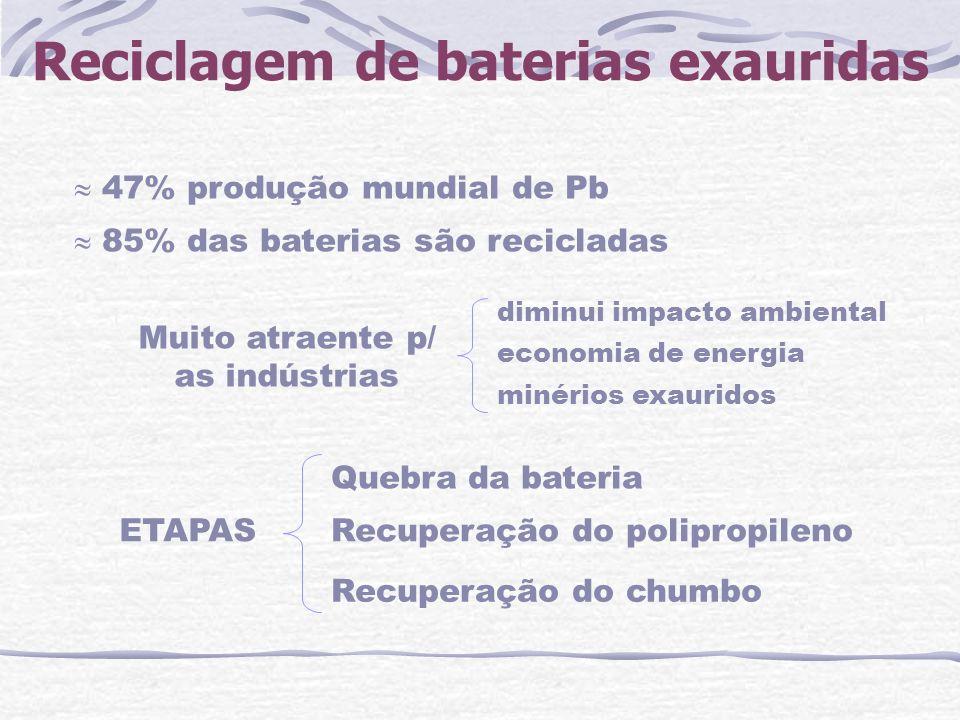 Reciclagem de baterias exauridas 47% produção mundial de Pb 85% das baterias são recicladas Muito atraente p/ as indústrias ETAPAS Quebra da bateria R