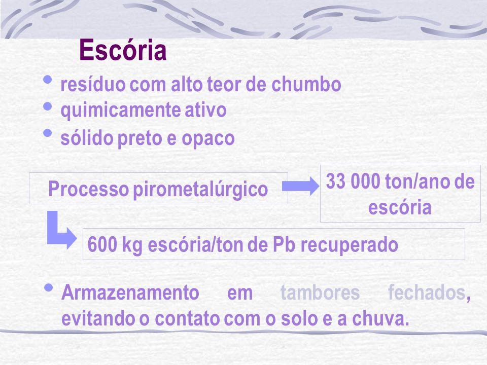 Escória resíduo com alto teor de chumbo quimicamente ativo sólido preto e opaco Processo pirometalúrgico 33 000 ton/ano de escória 600 kg escória/ton