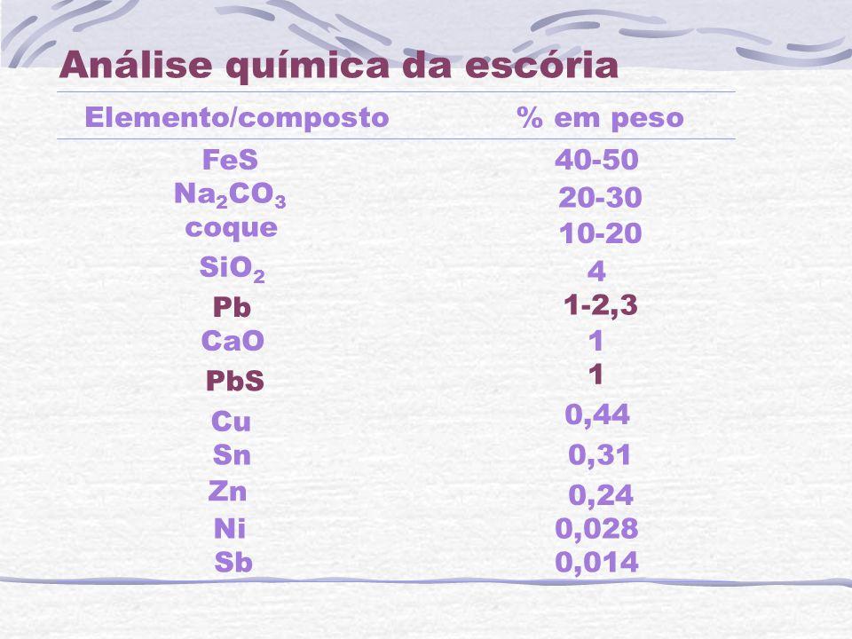 Análise química da escória Elemento/composto FeS Na 2 CO 3 coque SiO 2 Pb CaO PbS Cu Sn Zn Ni Sb 40-50 20-30 10-20 4 1-2,3 1 1 0,44 0,31 0,24 0,028 0,
