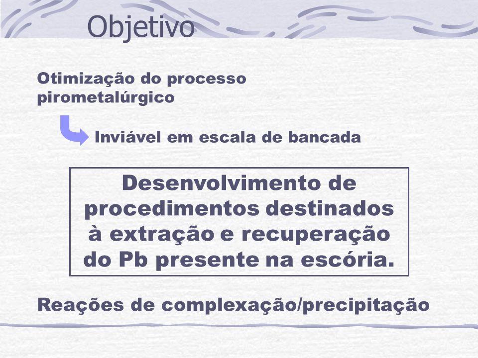 Otimização do processo pirometalúrgico Inviável em escala de bancada Desenvolvimento de procedimentos destinados à extração e recuperação do Pb presen