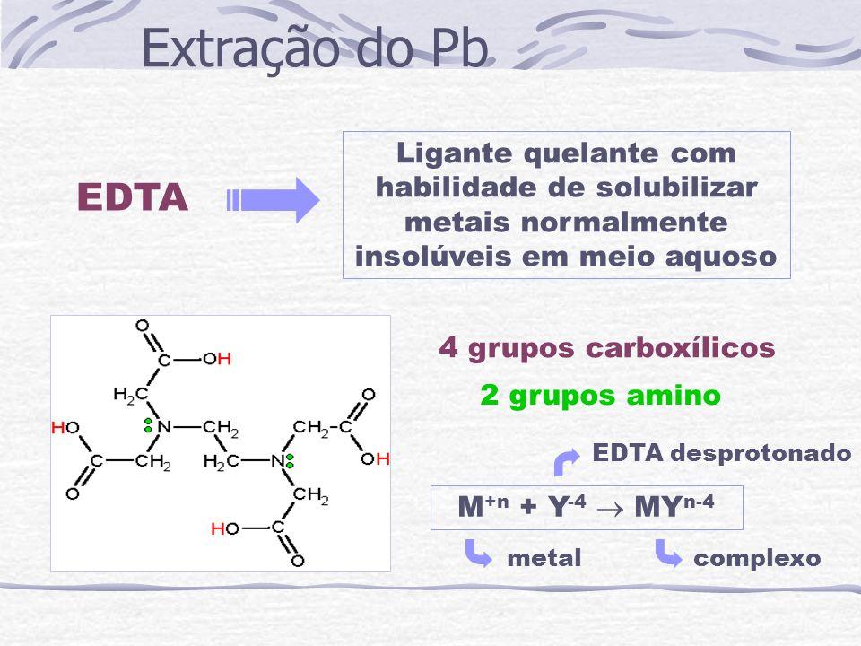 Extração do Pb EDTA Ligante quelante com habilidade de solubilizar metais normalmente insolúveis em meio aquoso 4 grupos carboxílicos 2 grupos amino M
