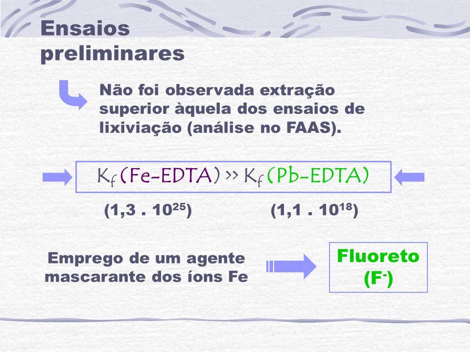 Ensaios preliminares Não foi observada extração superior àquela dos ensaios de lixiviação (análise no FAAS). K f (Fe-EDTA) >> K f (Pb-EDTA) Emprego de
