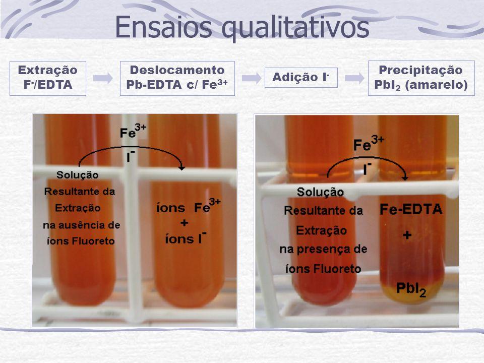 Ensaios qualitativos Extração F - /EDTA Deslocamento Pb-EDTA c/ Fe 3+ Adição I - Precipitação PbI 2 (amarelo)