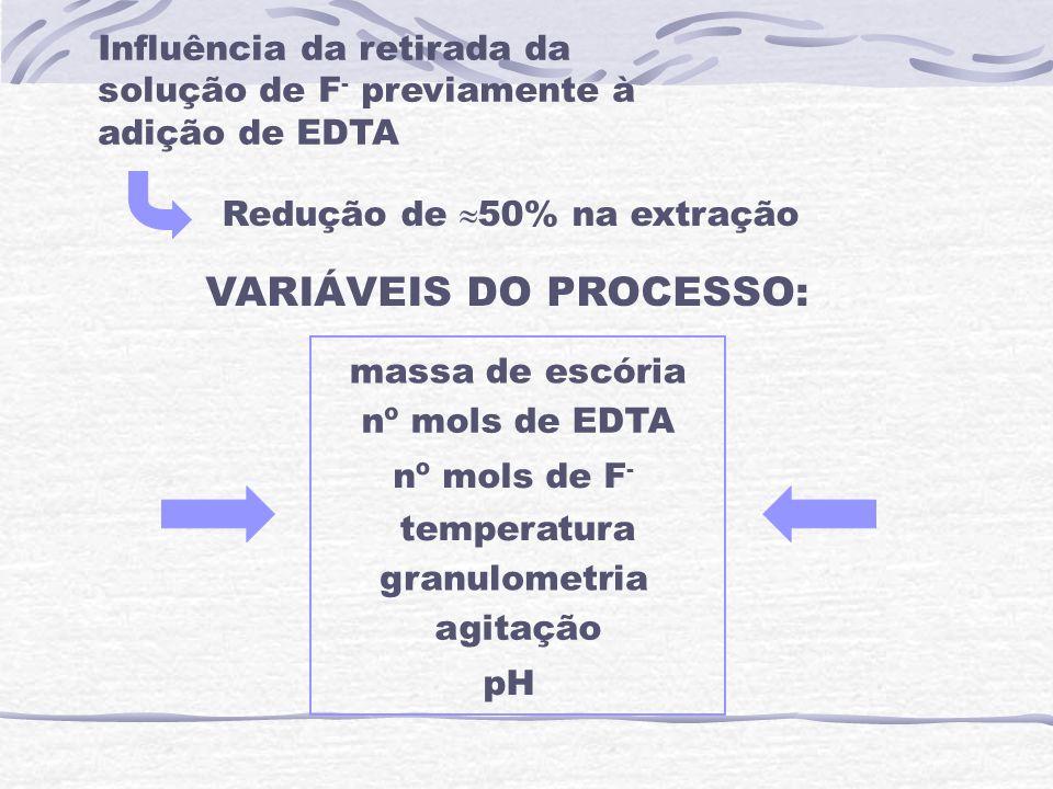 Influência da retirada da solução de F - previamente à adição de EDTA Redução de 50% na extração VARIÁVEIS DO PROCESSO: massa de escória nº mols de ED