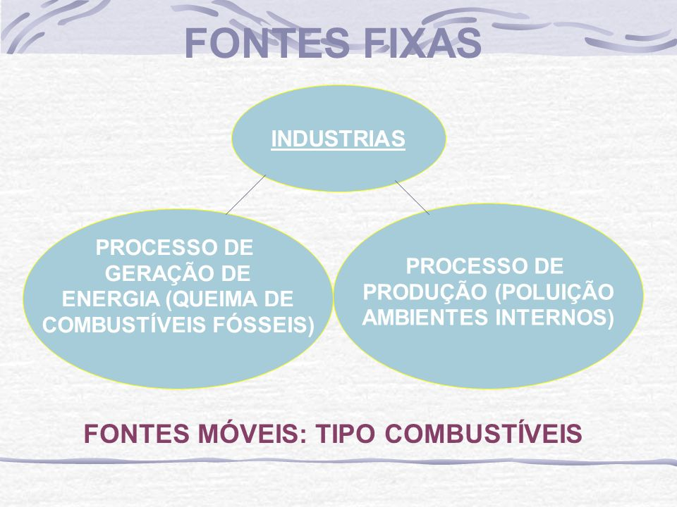 FONTES FIXAS INDUSTRIAS PROCESSO DE GERAÇÃO DE ENERGIA (QUEIMA DE COMBUSTÍVEIS FÓSSEIS) PROCESSO DE PRODUÇÃO (POLUIÇÃO AMBIENTES INTERNOS) FONTES MÓVE