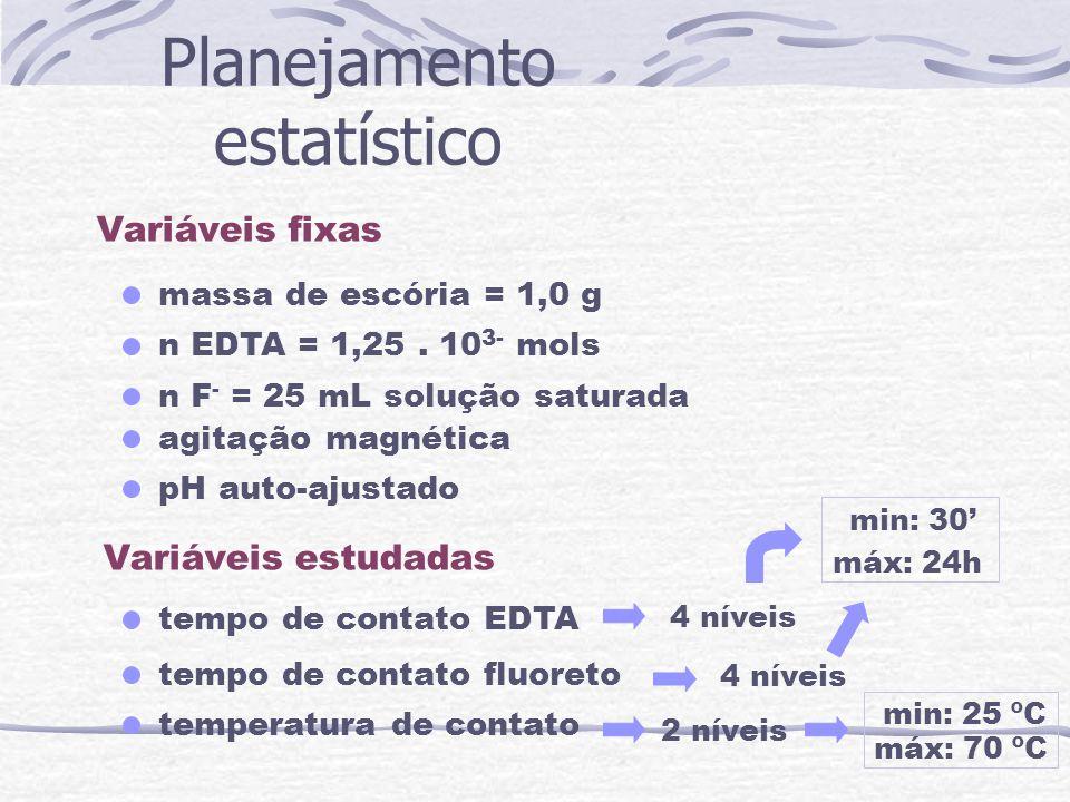 Planejamento estatístico Variáveis fixas Variáveis estudadas massa de escória = 1,0 g n EDTA = 1,25. 10 3- mols n F - = 25 mL solução saturada agitaçã
