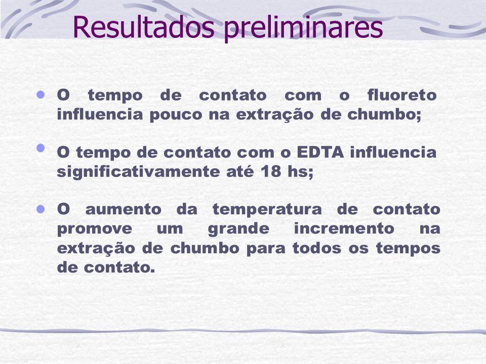 Resultados preliminares O tempo de contato com o fluoreto influencia pouco na extração de chumbo; O aumento da temperatura de contato promove um grand