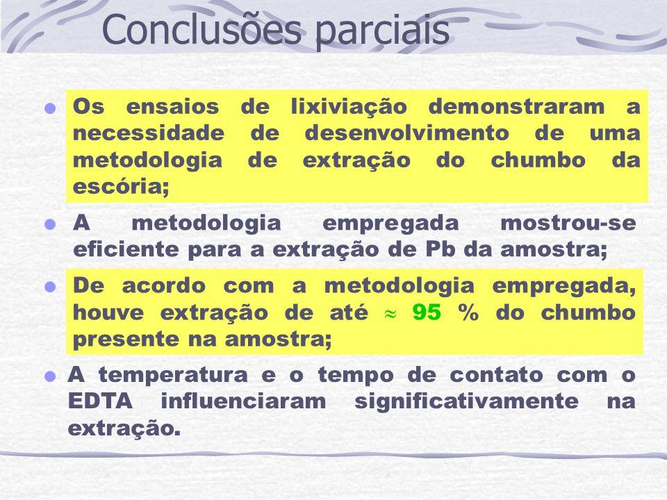 Conclusões parciais A temperatura e o tempo de contato com o EDTA influenciaram significativamente na extração. A metodologia empregada mostrou-se efi