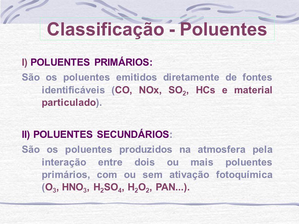 I) POLUENTES PRIMÁRIOS: São os poluentes emitidos diretamente de fontes identificáveis (CO, NOx, SO 2, HCs e material particulado). II) POLUENTES SECU