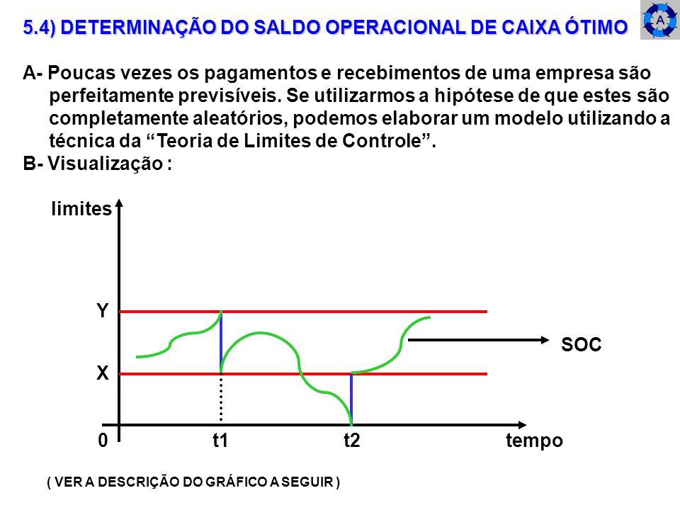 5.4) DETERMINAÇÃO DO SALDO OPERACIONAL DE CAIXA ÓTIMO A- Poucas vezes os pagamentos e recebimentos de uma empresa são perfeitamente previsíveis. Se ut
