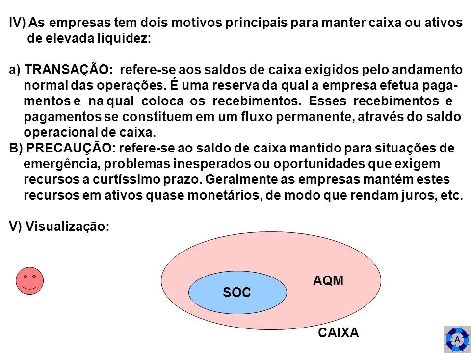 IV) As empresas tem dois motivos principais para manter caixa ou ativos de elevada liquidez: a) TRANSAÇÃO: refere-se aos saldos de caixa exigidos pelo