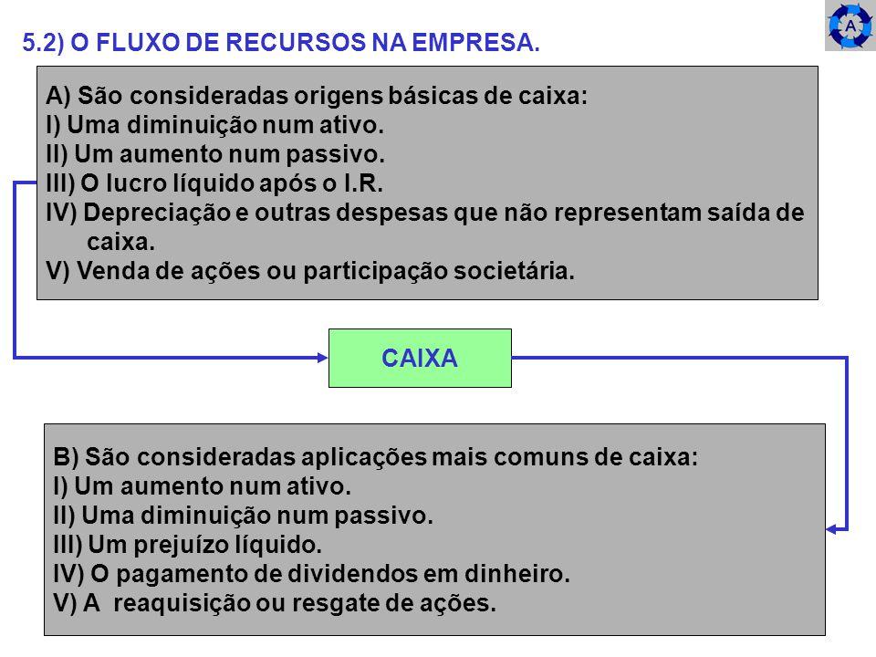 5.2) O FLUXO DE RECURSOS NA EMPRESA. A) São consideradas origens básicas de caixa: I) Uma diminuição num ativo. II) Um aumento num passivo. III) O luc