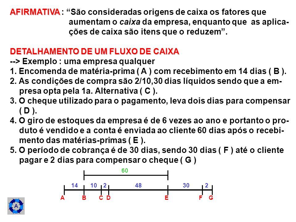 OBSERVAÇÕES SOBRE O CICLO DE CAIXA: 1.( A - G ) Período total do ciclo de caixa ( 104 dias ) 2.