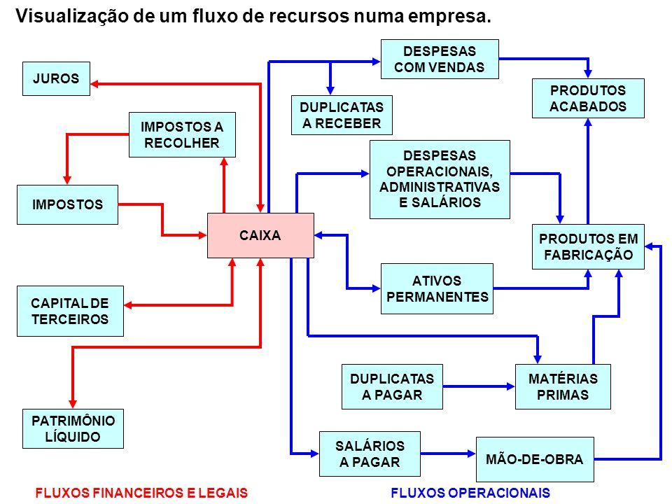 Visualização de um fluxo de recursos numa empresa. JUROS PATRIMÔNIO LÍQUIDO IMPOSTOS CAPITAL DE TERCEIROS IMPOSTOS A RECOLHER CAIXA PRODUTOS ACABADOS