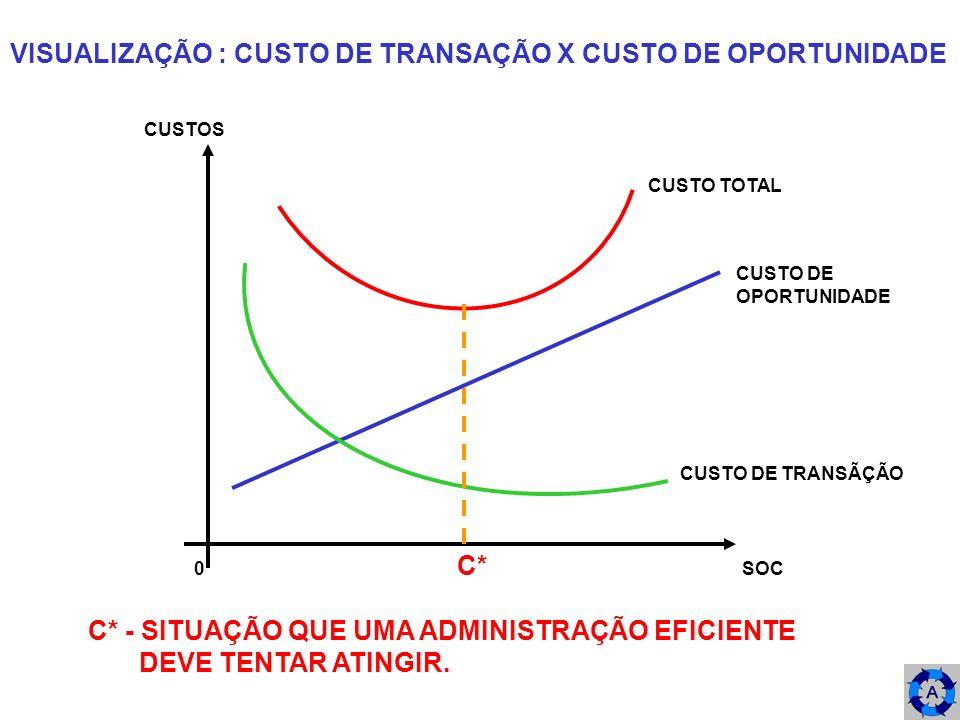 VISUALIZAÇÃO : CUSTO DE TRANSAÇÃO X CUSTO DE OPORTUNIDADE 0 C* SOC CUSTOS CUSTO DE OPORTUNIDADE CUSTO DE TRANSÃÇÃO CUSTO TOTAL C* - SITUAÇÃO QUE UMA A