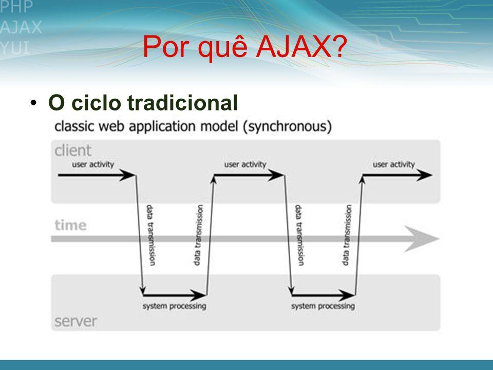 Por quê AJAX? O ciclo tradicional