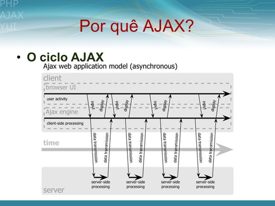 Por quê AJAX? O ciclo AJAX