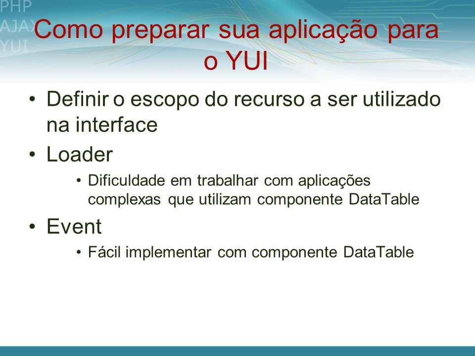 Como preparar sua aplicação para o YUI Definir o escopo do recurso a ser utilizado na interface Loader Dificuldade em trabalhar com aplicações complex