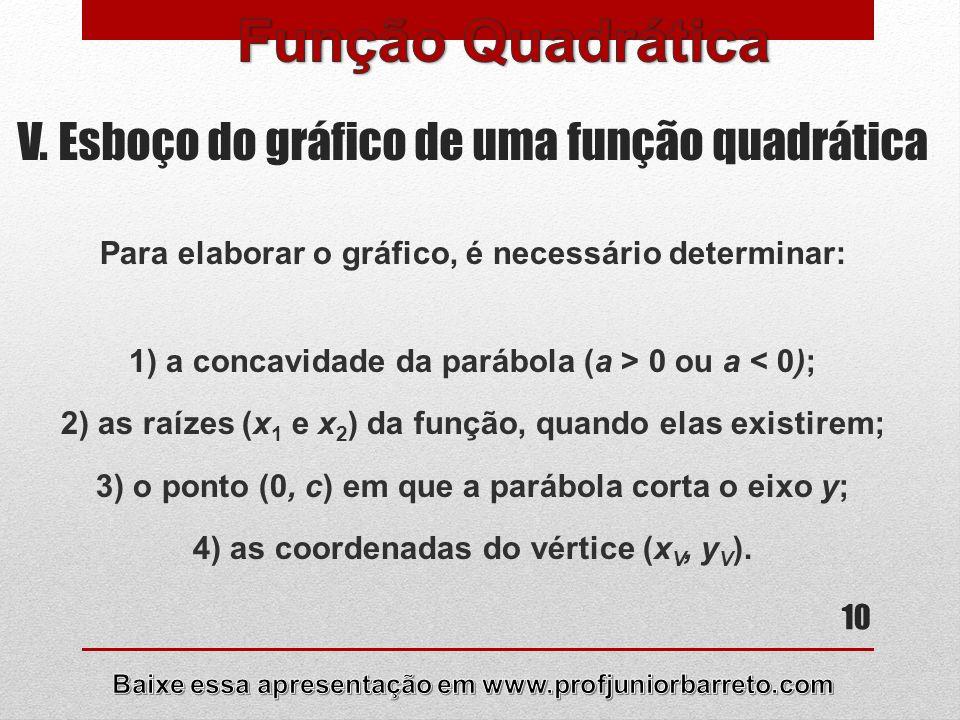 11 VI. Esboço do gráfico de uma função quadrática