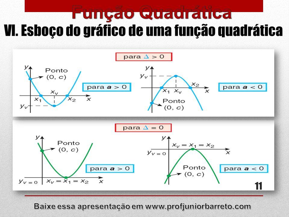 12 VI. Esboço do gráfico de uma função quadrática