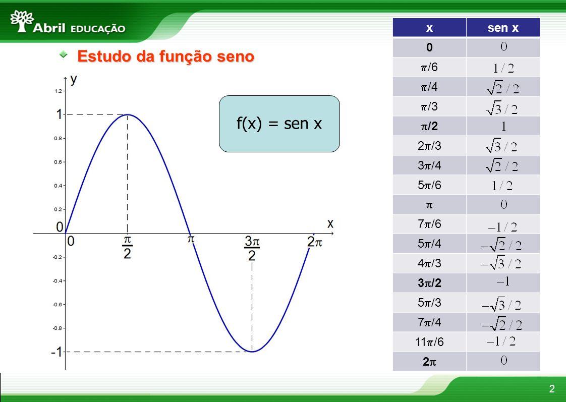 Estudo da função seno 2 f(x) = sen x xsen x 0 /6 /4 /3 /2 2 /3 3 /4 5 /6 7 /6 5 /4 4 /3 3 /2 5 /3 7 /4 11 /6 2