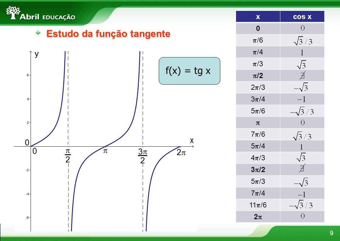 xcos x 0 /6 /4 /3 /2 2 /3 3 /4 5 /6 7 /6 5 /4 4 /3 3 /2 5 /3 7 /4 11 /6 2 9 Estudo da função tangente f(x) = tg x