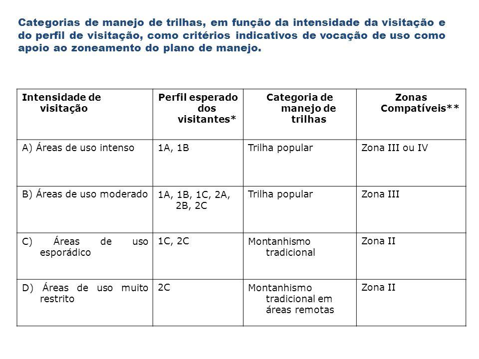 Categorias de manejo de trilhas, em função da intensidade da visitação e do perfil de visitação, como critérios indicativos de vocação de uso como apo